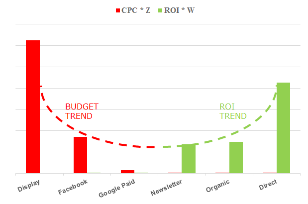Budget and ROI trends