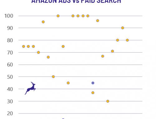 Amazon Ads + Google Shopping = boom