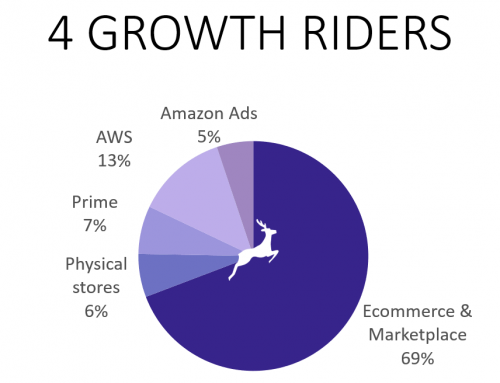 The 4 Growth Riders of Amazon