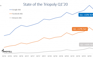 State of the Triopoly Q1 2020