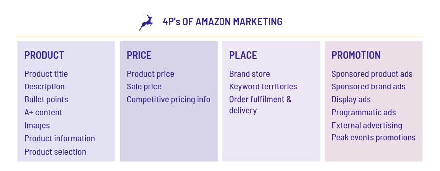 The 4Ps applied to Amazon Marketing