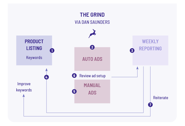 The Basic Amazon Marketing Strategy: The Grind