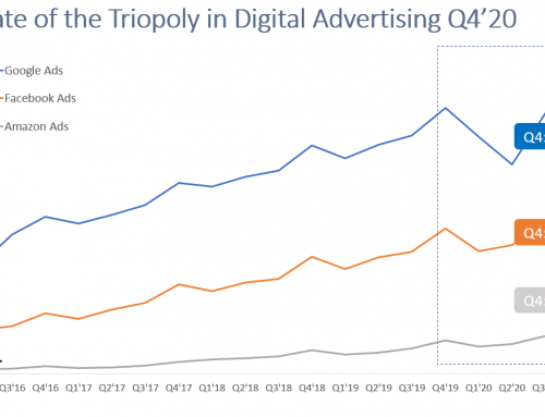 Amazon Ads Now Firmly Established in the Digital Landscape  (and 66% Q4 growth YoY)