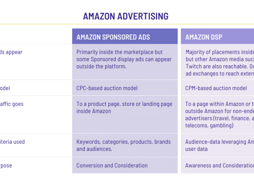 Advertising on Amazon in 2021: 6 Essential Things to Understand