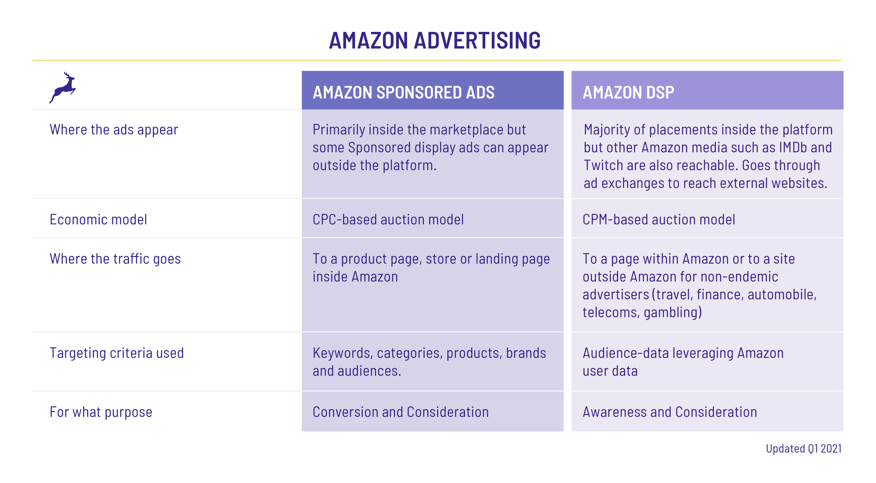 Amazon Advertising 2021