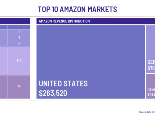 Amazon Market Watch: The Top 10 Amazon Markets