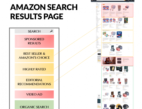Mastering the Amazon A10 Algorithm – Or is it A9 still?